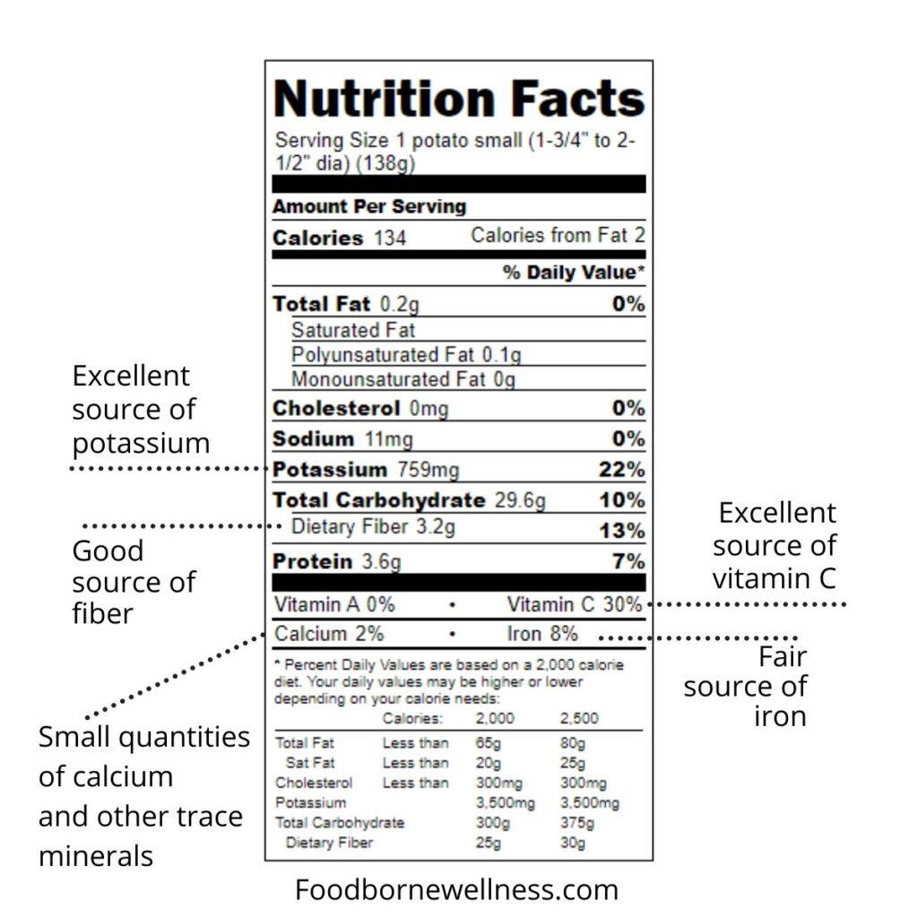 Nutrition Facts of Small White Potato